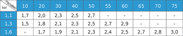 Tabulka průměrů trysek vstřikovačů LPG DRAGON
